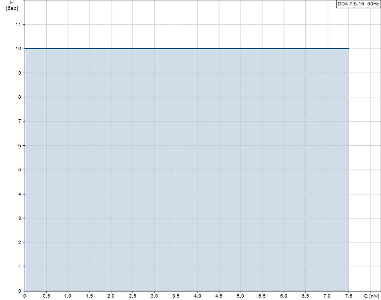 Гидравлические характеристики насоса Grundfos DDA 7.5-16 FCM-PVC/V/C-F-31I001FG артикул: 97722019