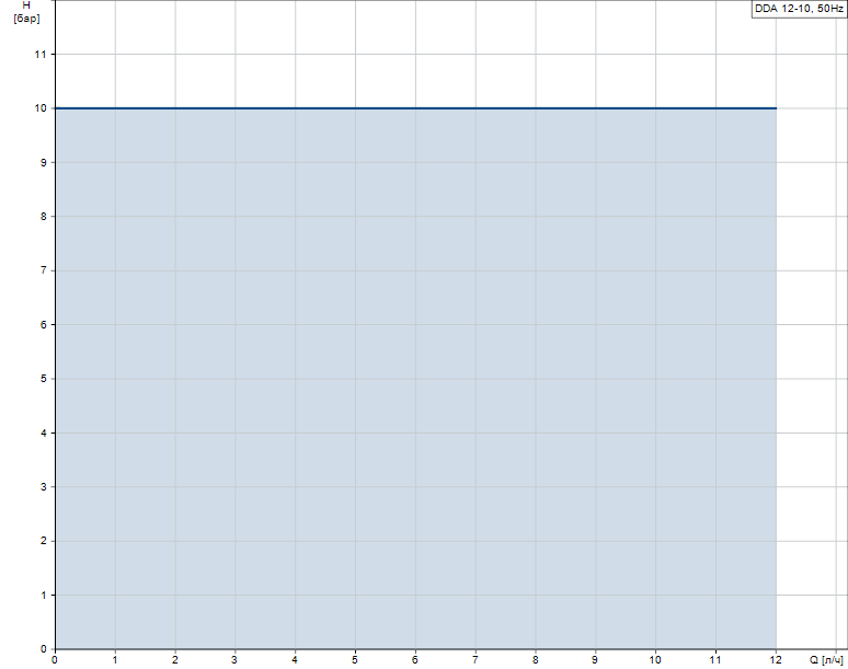 Гидравлические характеристики насоса Grundfos DDA 12-10 AR-PP/V/C-F-31U2U2FG артикул: 97722044