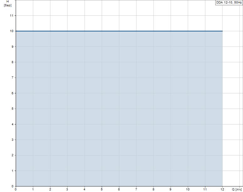 Гидравлические характеристики насоса Grundfos DDA 12-10 FC-PP/E/C-F-31U2U2FG артикул: 97722074