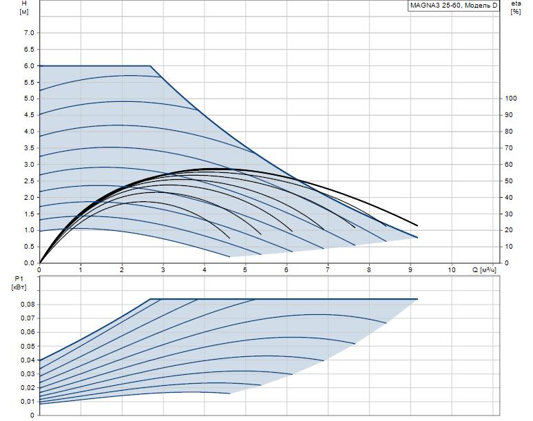 Гидравлические характеристики насоса Grundfos MAGNA3 25-60 180 1x230V PN10 артикул: 97924245