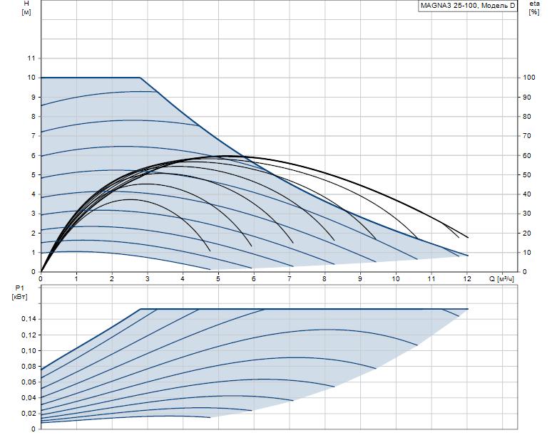Гидравлические характеристики насоса Grundfos MAGNA3 25-100 180 1x230V PN10 артикул: 97924247