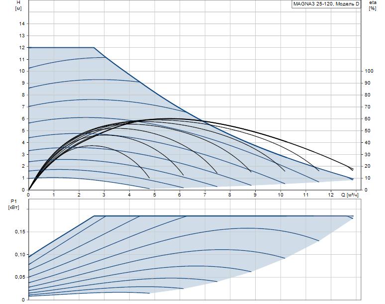 Гидравлические характеристики насоса Grundfos MAGNA3 25-120 180 1x230V PN10 артикул: 97924248