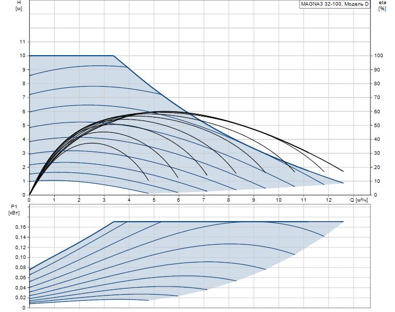 Гидравлические характеристики насоса Grundfos MAGNA3 32-100 180 1x230V PN10 артикул: 97924257