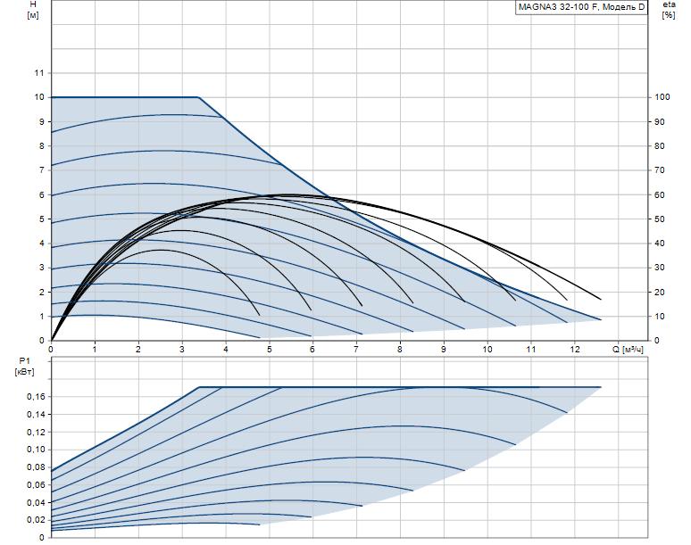 Гидравлические характеристики насоса Grundfos MAGNA3 32-100 F 220 1x230V PN6/10 артикул: 97924258