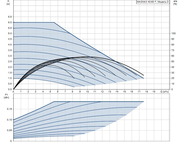 Гидравлические характеристики насоса Grundfos MAGNA3 40-60 F 220 1x230V PN6/10 артикул: 97924267