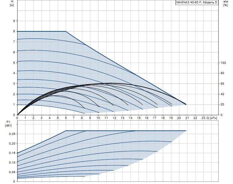 Гидравлические характеристики насоса Grundfos MAGNA3 40-80 F 220 1x230V PN6/10 артикул: 97924268