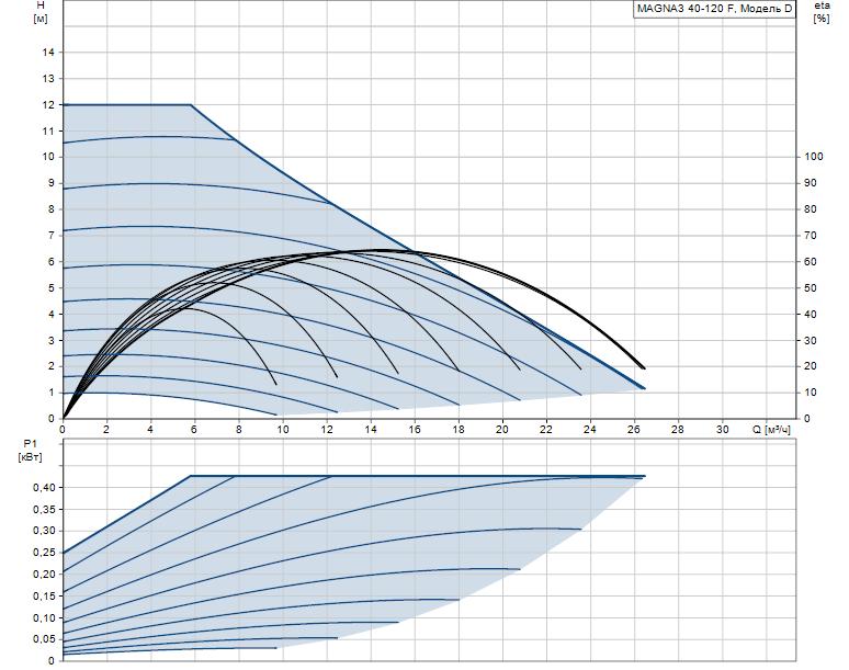 Гидравлические характеристики насоса Grundfos MAGNA3 40-120 F 250 1x230V PN6/10 артикул: 97924270