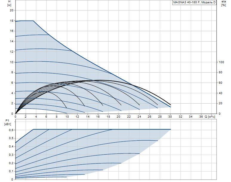 Гидравлические характеристики насоса Grundfos MAGNA3 40-180 F 250 1x230V PN6/10 артикул: 97924272