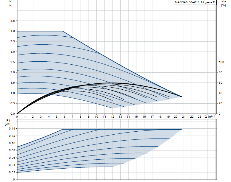 Гидравлические характеристики насоса Grundfos MAGNA3 50-40 F 240 1x230V PN6/10 артикул: 97924280