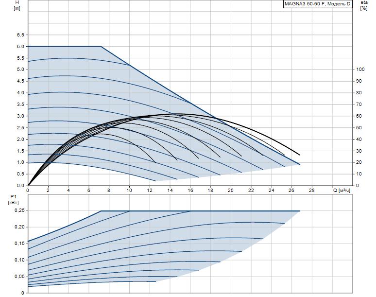Гидравлические характеристики насоса Grundfos MAGNA3 50-60 F 240 1x230V PN6/10 артикул: 97924281
