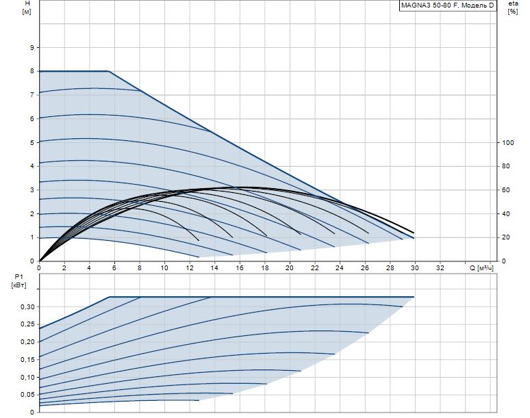 Гидравлические характеристики насоса Grundfos MAGNA3 50-80 F 240 1x230V PN6/10 артикул: 97924282