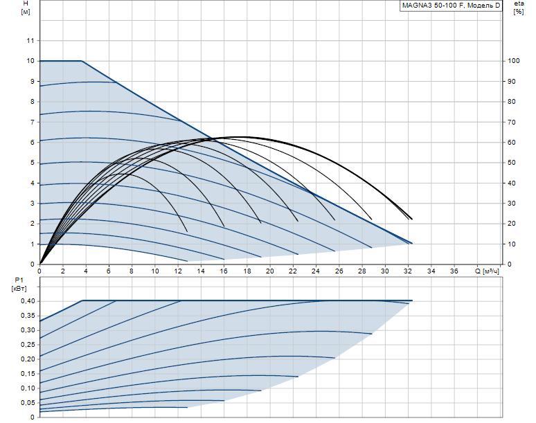 Гидравлические характеристики насоса Grundfos MAGNA3 50-100 F 280 1x230V PN6/10 артикул: 97924283