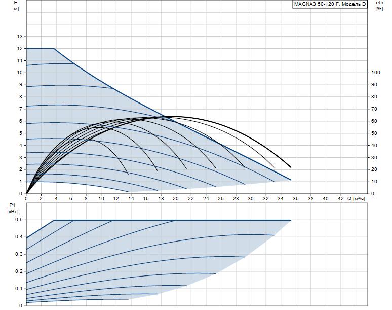 Гидравлические характеристики насоса Grundfos MAGNA3 50-120 F 280 1x230V PN6/10 артикул: 97924284