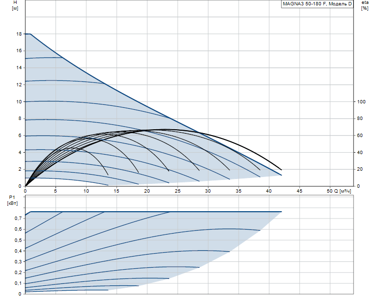 Гидравлические характеристики насоса Grundfos MAGNA3 50-180 F 280 1x230V PN6/10 артикул: 97924286