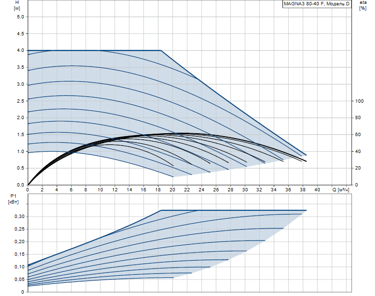 Гидравлические характеристики насоса Grundfos MAGNA3 80-40 F 360 1x230V PN6 артикул: 97924306