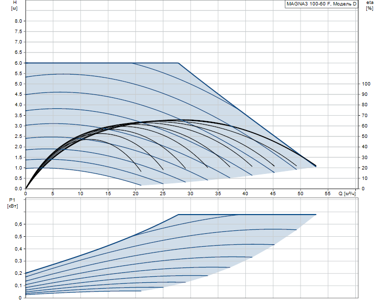 Гидравлические характеристики насоса Grundfos MAGNA3 100-60 F 450 1x230V PN6 артикул: 97924312