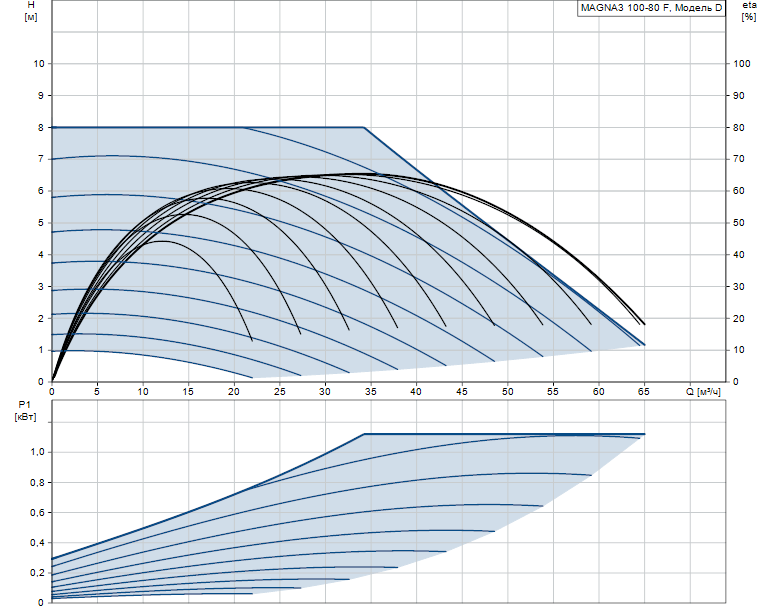 Гидравлические характеристики насоса Grundfos MAGNA3 100-80 F 450 1x230V PN6 артикул: 97924313