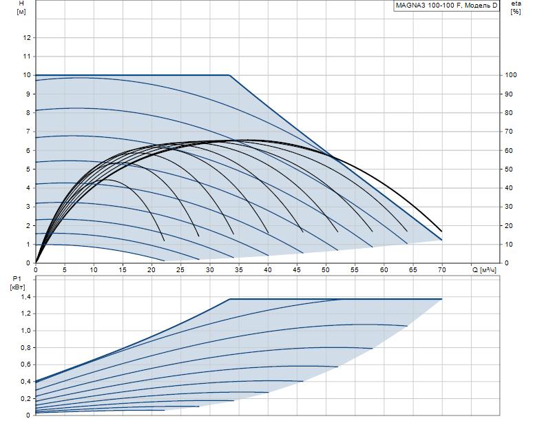 Гидравлические характеристики насоса Grundfos MAGNA3 100-100 F 450 1x230V PN6 артикул: 97924314