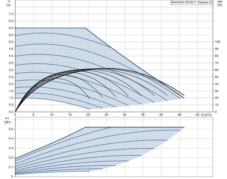 Гидравлические характеристики насоса Grundfos MAGNA3 80-60 F 360 1x230V PN10 артикул: 97924317