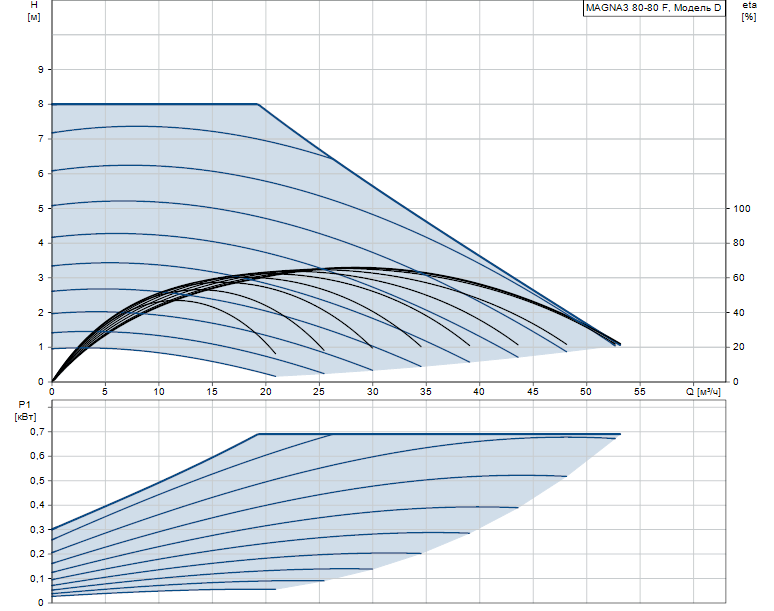 Гидравлические характеристики насоса Grundfos MAGNA3 80-80 F 360 1x230V PN10 артикул: 97924318