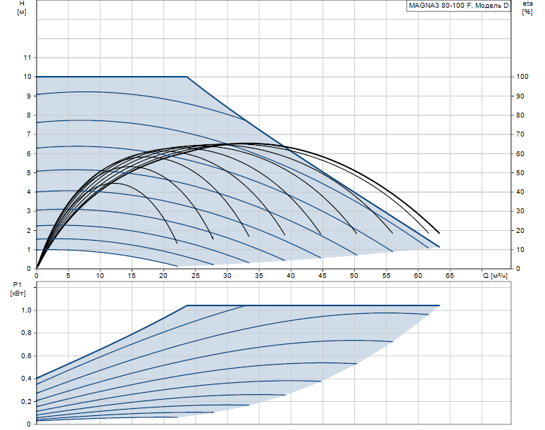 Гидравлические характеристики насоса Grundfos MAGNA3 80-100 F 360 1x230V PN10 артикул: 97924319