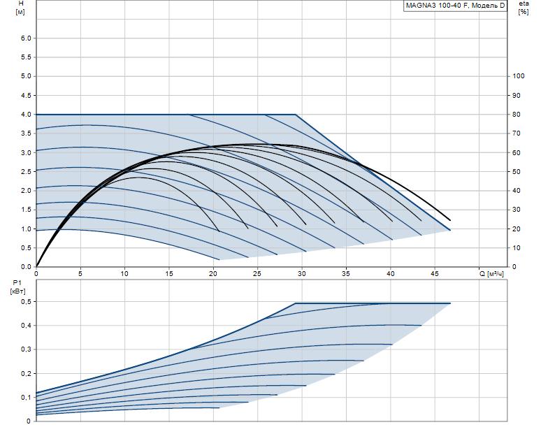 Гидравлические характеристики насоса Grundfos MAGNA3 100-40 F 450 1x230V PN10 артикул: 97924321