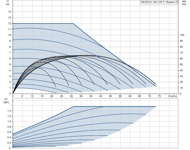 Гидравлические характеристики насоса Grundfos MAGNA3 100-120 F 450 1x230V PN10 артикул: 97924325