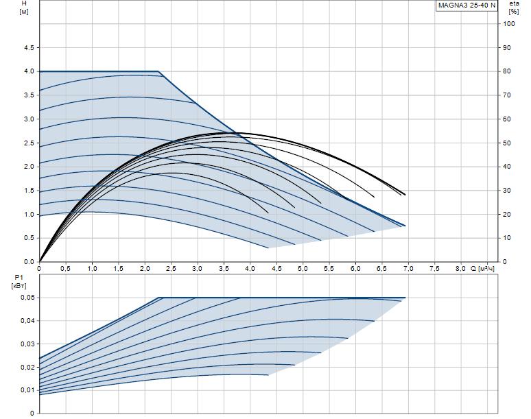 Гидравлические характеристики насоса Grundfos MAGNA3 25-40 N 180 1x230V PN10 артикул: 97924336