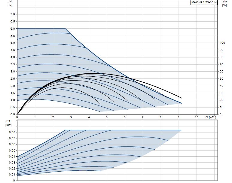 Гидравлические характеристики насоса Grundfos MAGNA3 25-60 N 180 1x230V PN10 артикул: 97924337