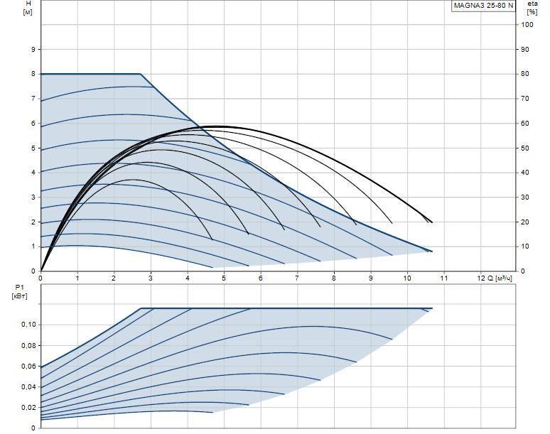 Гидравлические характеристики насоса Grundfos MAGNA3 25-80 N 180 1x230V PN10 артикул: 97924338