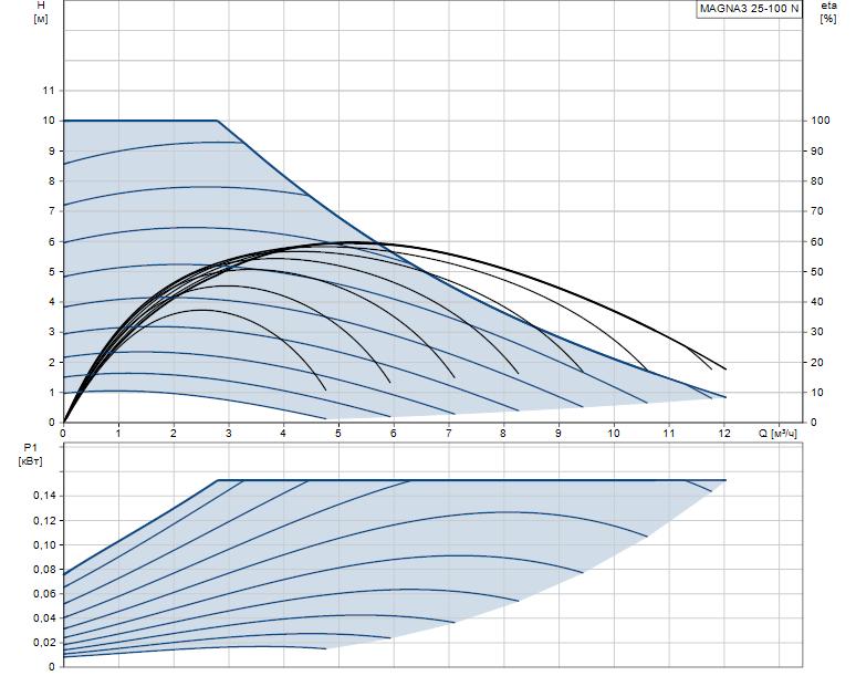 Гидравлические характеристики насоса Grundfos MAGNA3 25-100 N 180 1x230V PN10 артикул: 97924339