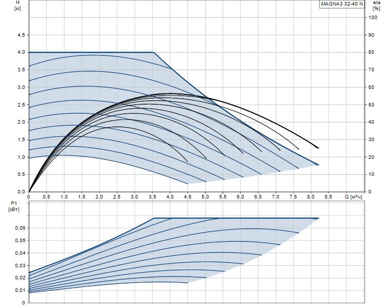 Гидравлические характеристики насоса Grundfos MAGNA3 32-40 N 180 1x230V PN10 артикул: 97924341