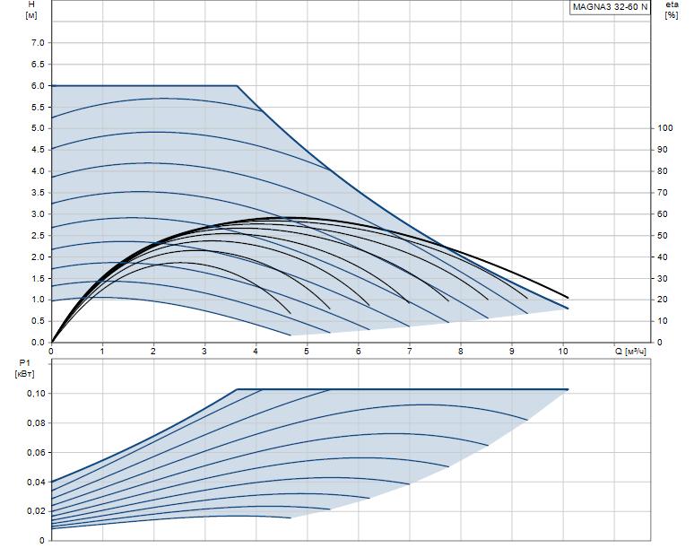 Гидравлические характеристики насоса Grundfos MAGNA3 32-60 N 180 1x230V PN10 артикул: 97924342