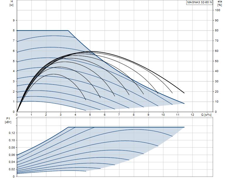 Гидравлические характеристики насоса Grundfos MAGNA3 32-80 N 180 1x230V PN10 артикул: 97924343