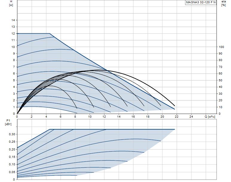 Гидравлические характеристики насоса Grundfos MAGNA3 32-120 F N 220 1x230V PN6/10 артикул: 97924346