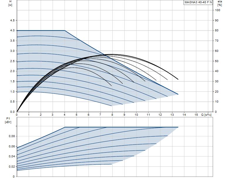 Гидравлические характеристики насоса Grundfos MAGNA3 40-40 F N 220 1x230V PN6/10 артикул: 97924347