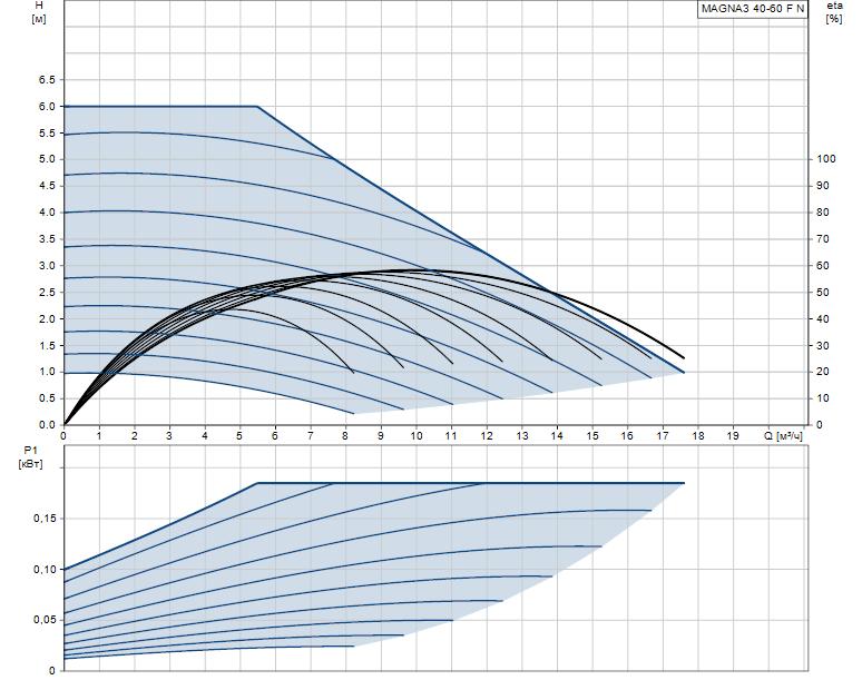 Гидравлические характеристики насоса Grundfos MAGNA3 40-60 F N 220 1x230V PN6/10 артикул: 97924348