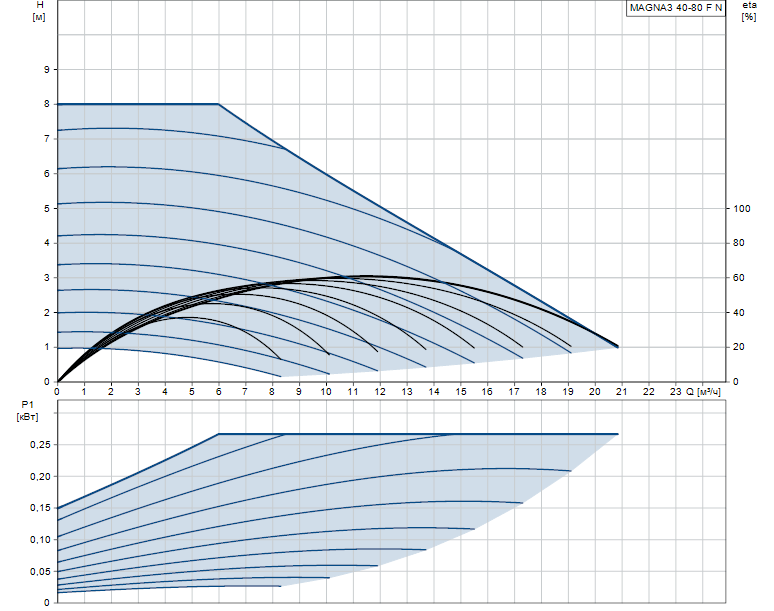 Гидравлические характеристики насоса Grundfos MAGNA3 40-80 F N 220 1x230V PN6/10 артикул: 97924349