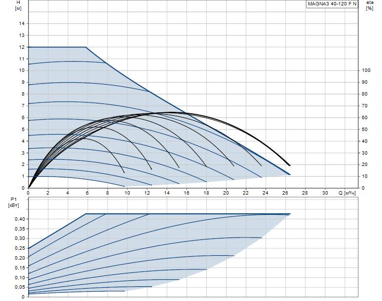 Гидравлические характеристики насоса Grundfos MAGNA3 40-120 F N 250 1x230V PN6/10 артикул: 97924351