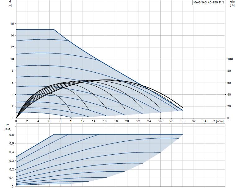 Гидравлические характеристики насоса Grundfos MAGNA3 40-150 F N 250 1x230V PN6/10 артикул: 97924352