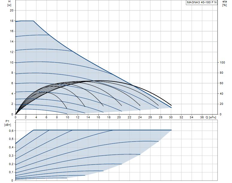 Гидравлические характеристики насоса Grundfos MAGNA3 40-180 F N 250 1x230V PN6/10 артикул: 97924353