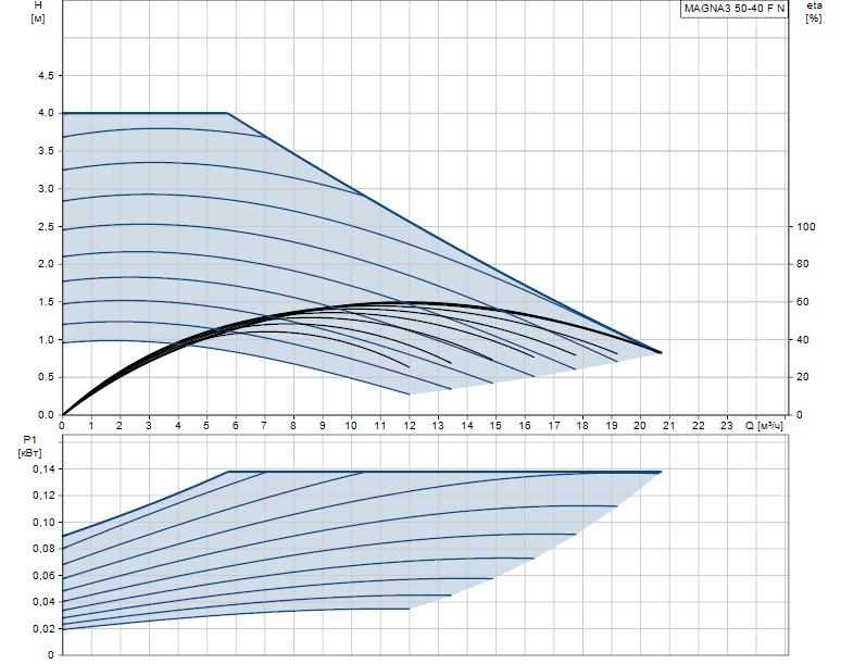 Гидравлические характеристики насоса Grundfos MAGNA3 50-40 F N 240 1x230V PN6/10 артикул: 97924354