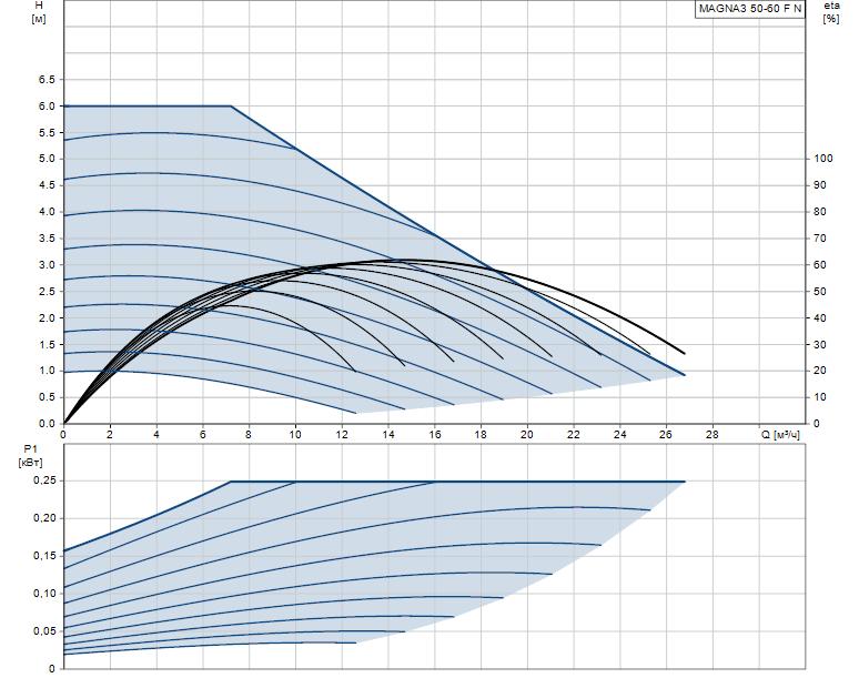 Гидравлические характеристики насоса Grundfos MAGNA3 50-60 F N 240 1x230V PN6/10 артикул: 97924355