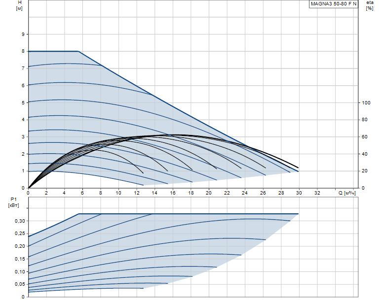 Гидравлические характеристики насоса Grundfos MAGNA3 50-80 F N 240 1x230V PN6/10 артикул: 97924356