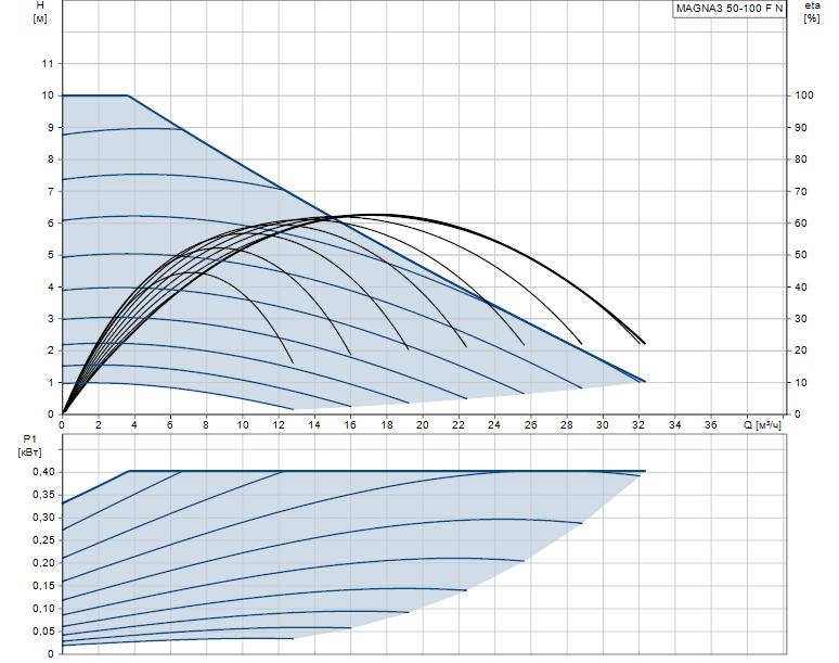 Гидравлические характеристики насоса Grundfos MAGNA3 50-100 F N 280 1x230V PN6/10 артикул: 97924357