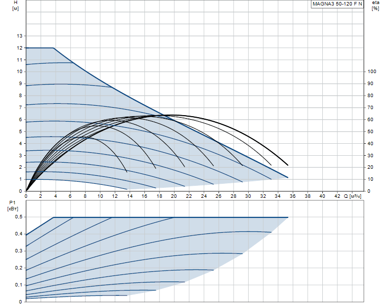 Гидравлические характеристики насоса Grundfos MAGNA3 50-120 F N 280 1x230V PN6/10 артикул: 97924358