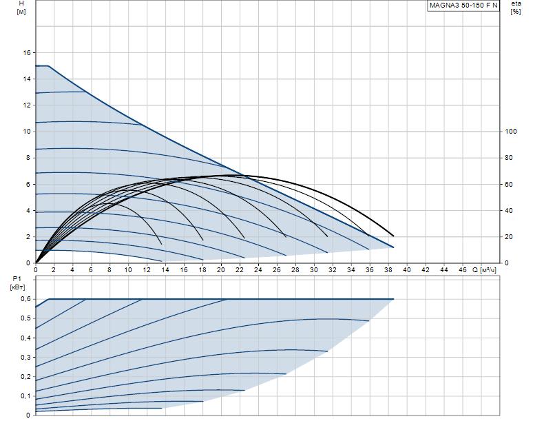 Гидравлические характеристики насоса Grundfos MAGNA3 50-150 F N 280 1x230V PN6/10 артикул: 97924359