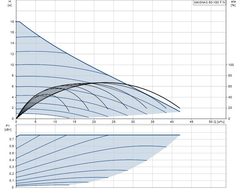 Гидравлические характеристики насоса Grundfos MAGNA3 50-180 F N 280 1x230V PN6/10 артикул: 97924360