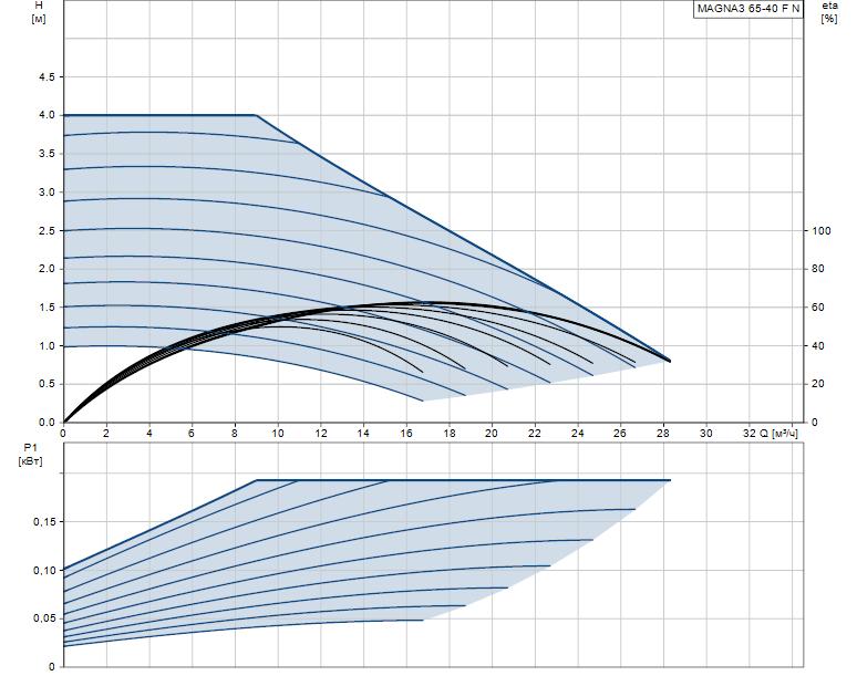 Гидравлические характеристики насоса Grundfos MAGNA3 65-40 F N 340 1x230V PN6/10 артикул: 97924361