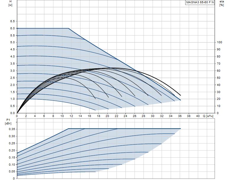 Гидравлические характеристики насоса Grundfos MAGNA3 65-60 F N 340 1x230V PN6/10 артикул: 97924362